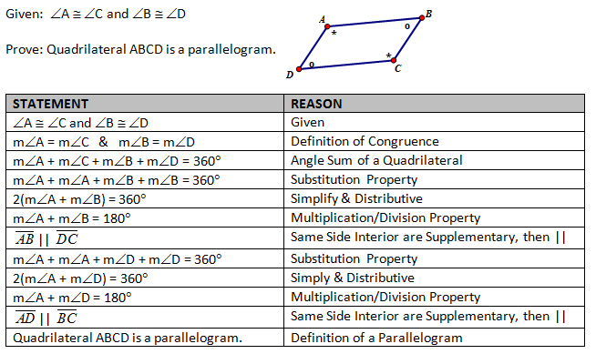 Opposite Interior Angles Of A Parallelogram Are Congruent