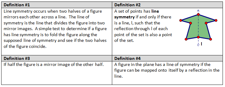 High school geometry common core g co 3 symmetry for Meaning of symmetrical