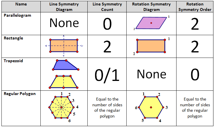 High School Geometry Common Core G.CO.3 - Symmetry - Student Notes ...