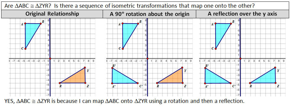 High School Geometry Common Core G CO B 6 - Concepts of Congruence